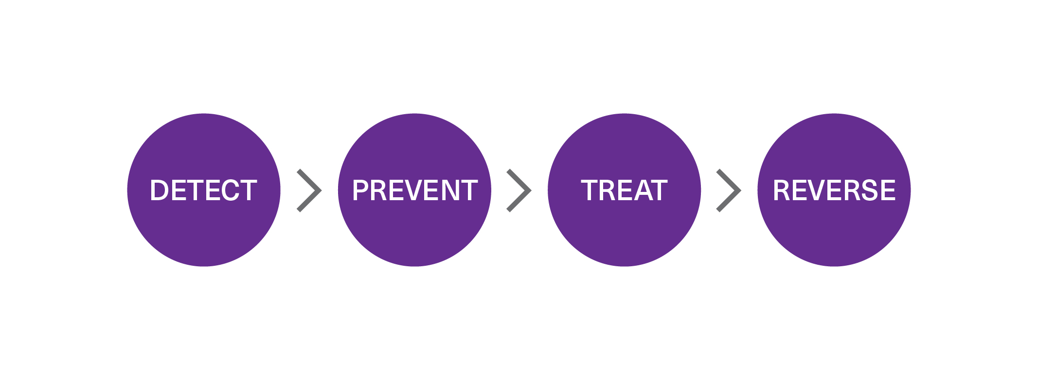Detect-Prevent-Treat-Reverse
